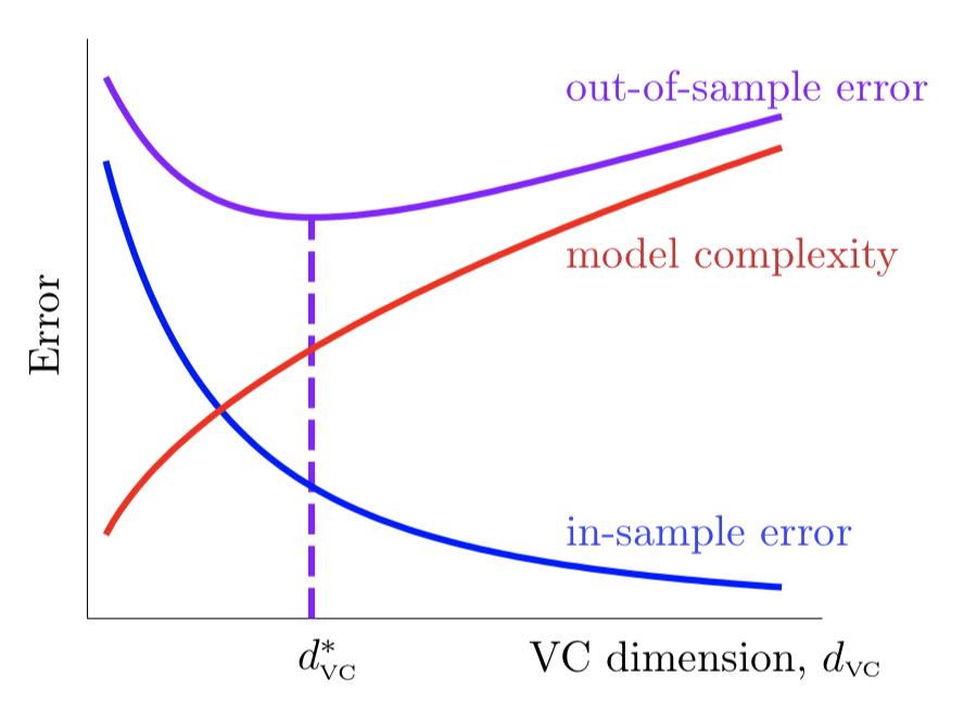 统计学习理论之vc维究竟是什么
